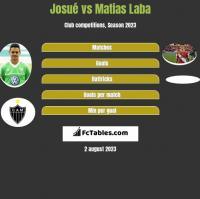 Josue vs Matias Laba h2h player stats