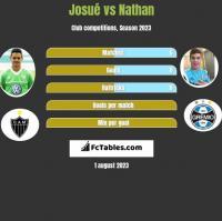 Josue vs Nathan h2h player stats