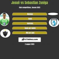Josue vs Sebastian Zuniga h2h player stats