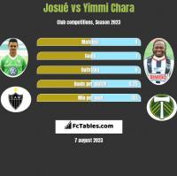 Josue vs Yimmi Chara h2h player stats