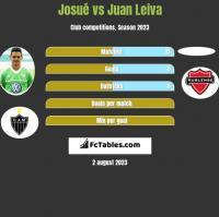 Josue vs Juan Leiva h2h player stats