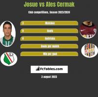 Josue vs Ales Cermak h2h player stats