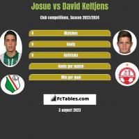 Josue vs David Keltjens h2h player stats