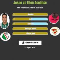 Josue vs Elton Acolatse h2h player stats