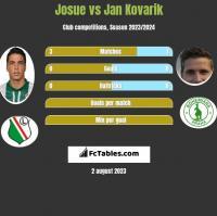 Josue vs Jan Kovarik h2h player stats