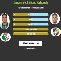 Josue vs Lukas Kalvach h2h player stats