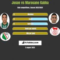 Josue vs Marouane Kabha h2h player stats