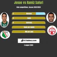 Josue vs Ramiz Safuri h2h player stats