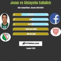 Josue vs Sintayehu Sallalich h2h player stats