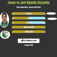 Josue vs Joel Ngandu Kayamba h2h player stats