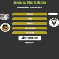 Josue vs Alberto Benito h2h player stats