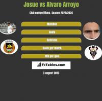 Josue vs Alvaro Arroyo h2h player stats