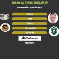 Josue vs Anton Nedyalkov h2h player stats