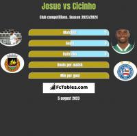 Josue vs Cicinho h2h player stats