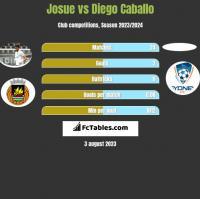 Josue vs Diego Caballo h2h player stats