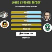 Josue vs Georgi Terziev h2h player stats