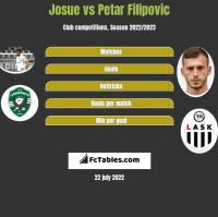 Josue vs Petar Filipovic h2h player stats