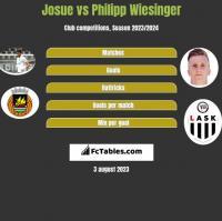 Josue vs Philipp Wiesinger h2h player stats