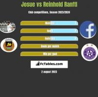 Josue vs Reinhold Ranftl h2h player stats