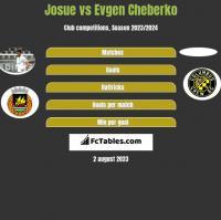 Josue vs Evgen Cheberko h2h player stats