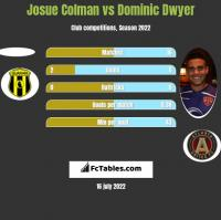 Josue Colman vs Dominic Dwyer h2h player stats