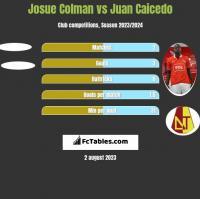 Josue Colman vs Juan Caicedo h2h player stats