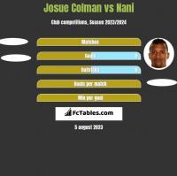 Josue Colman vs Nani h2h player stats