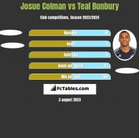 Josue Colman vs Teal Bunbury h2h player stats