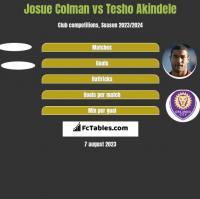 Josue Colman vs Tesho Akindele h2h player stats