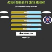 Josue Colman vs Chris Mueller h2h player stats