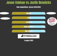 Josue Colman vs Justin Rennicks h2h player stats