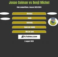 Josue Colman vs Benji Michel h2h player stats