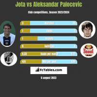 Jota vs Aleksandar Palocevic h2h player stats
