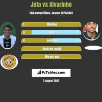 Jota vs Alvarinho h2h player stats
