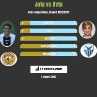 Jota vs Avto h2h player stats
