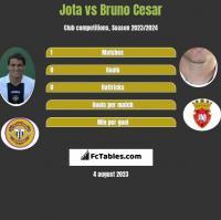 Jota vs Bruno Cesar h2h player stats