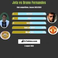 Jota vs Bruno Fernandes h2h player stats