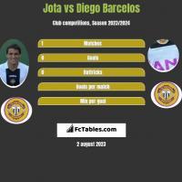 Jota vs Diego Barcelos h2h player stats