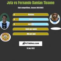 Jota vs Fernando Damian Tissone h2h player stats
