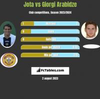 Jota vs Giorgi Arabidze h2h player stats