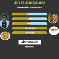 Jota vs Joao Camacho h2h player stats