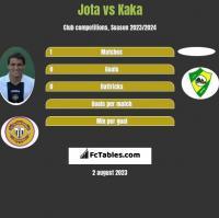 Jota vs Kaka h2h player stats