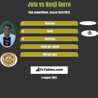 Jota vs Kenji Gorre h2h player stats