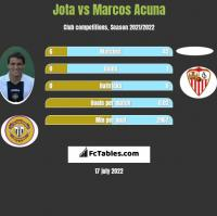Jota vs Marcos Acuna h2h player stats