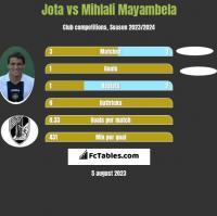 Jota vs Mihlali Mayambela h2h player stats