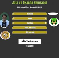 Jota vs Okacha Hamzaoui h2h player stats