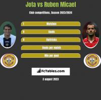 Jota vs Ruben Micael h2h player stats
