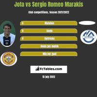 Jota vs Sergio Romeo Marakis h2h player stats