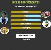Jota vs Vitor Goncalves h2h player stats
