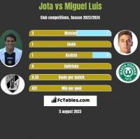Jota vs Miguel Luis h2h player stats